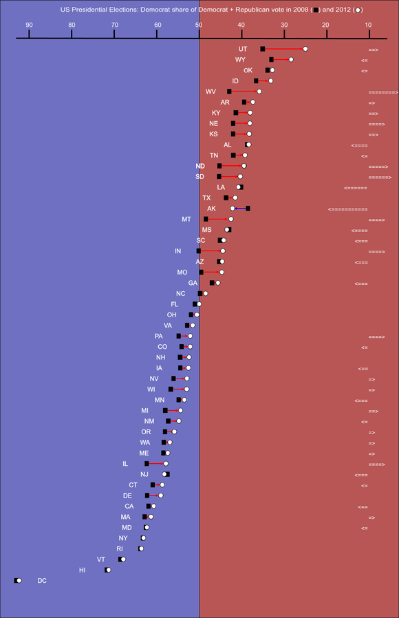 Swing from 2008 to 2012 in each state. Only six states swung more Democratic in 2012: Alaska, Louisiana, Maryland, Mississippi, New Jersey, and New York. The arrows to the right represent how many places up or down on the list the state moved since 2008. States are listed by (increasing) percentage of Democratic votes. Election-state-08-12.png