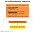 Ensenanza gradual del Buddha Cuatro Verdades Nobles.png