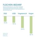 Ernährungsformen Vergleich Flächenbedarf.png