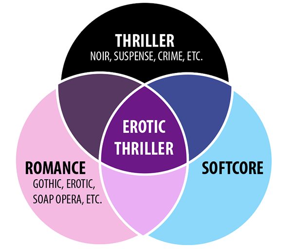 Erotic Thriller Venn Diagram