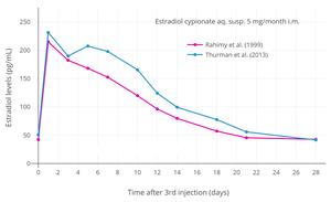 Estradiol cypionate - Wikipedia