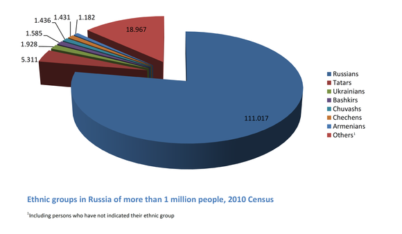 Ethnic groups in Russia of more than 1 million people, 2010 census Ethnic groups in Russia of more than 1 million people 2010 Census English.png