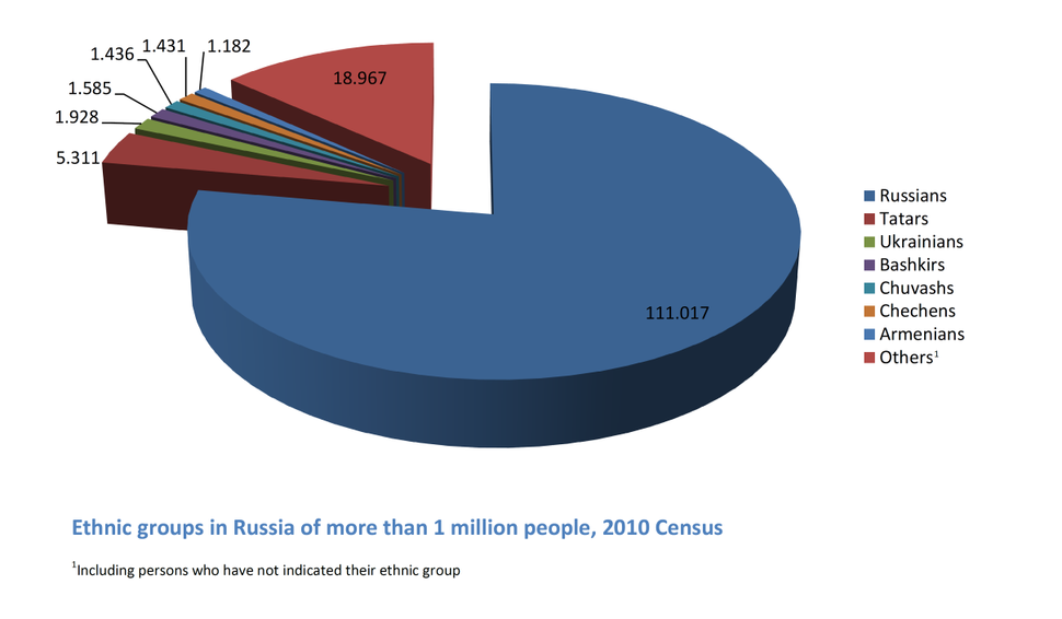 Ethnic groups in Russia of more than 1 million people 2010 Census English