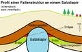 Fallenstruktur Salzdiapir.png