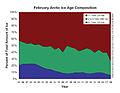 February Arctic Ice Age Composition.jpg