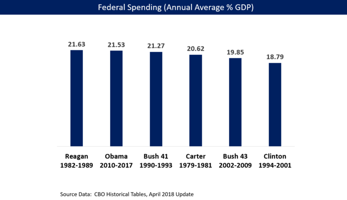 Ronald Reagan spent the most of any recent President as measured as annual average percentage of the GDP Federal Spending by President - Carter to Obama - v1.png