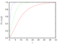 Gamma Gompertz cumulative distribution function.png