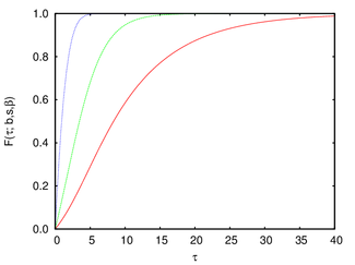 Gamma Gompertz cumulative distribution