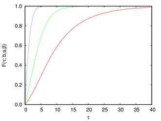 Gamma/Gompertz distribution - Gamma Gompertz cumulative distribution