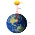 Gaya Aksi Reaksi pada Bumi dan Bola.png