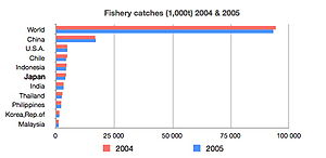 Economy of Japan - Global fish catch in Japan