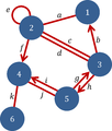 Graph example (Graph theory).png