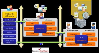 Intégration IT d'une chaîne de traitement orienté archivage actif