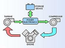 Центробежный компрессор на авто