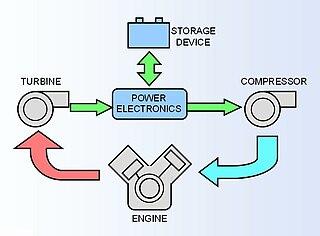 Hybrid turbocharger
