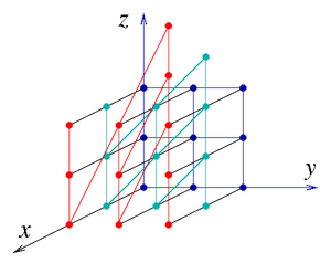 Cayley graph - Part of a Cayley graph of the Heisenberg group. (The coloring is only for visual aid.)