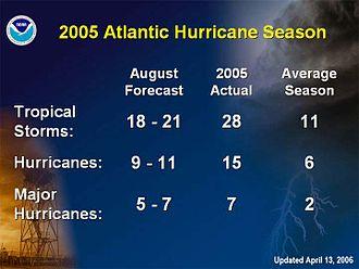 2005 Atlantic hurricane season statistics - Statistics of the 2005 hurricane season compared to the August 2005 prediction.
