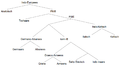 Indo-European tree diagram according to Ringe 2002.png