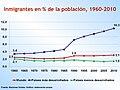 Inmigrantes en percent de la población.jpg