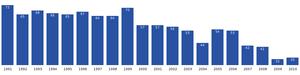 Kangerluk - Image: Kangerluk population dynamics