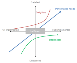 Description of the axes and attributes of the Kano Model