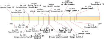 Timeline of Google Earth and KML