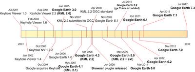 Cronologia del linguaggio KML e delle versioni di Google Earth