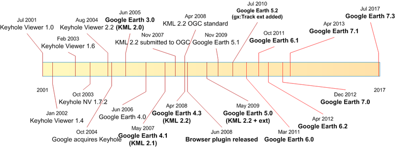Illustrates timeline of KML and Google Earth history - Google Earth