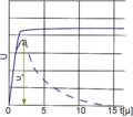 Kształt impulsu jonizacyjnego w komorze jonizacyjnej przy bardzo dużej stałej czasowej (linia ciągła wykresu), i przy bardzo małej stałej impulsu (krzywa przerywana wykresu).png