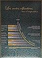 Les notes olfactives (Musée Lalique, Wingen-sur-Moder, France) (48426253717).jpg