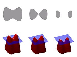 Level-set method - An illustration of the level-set method