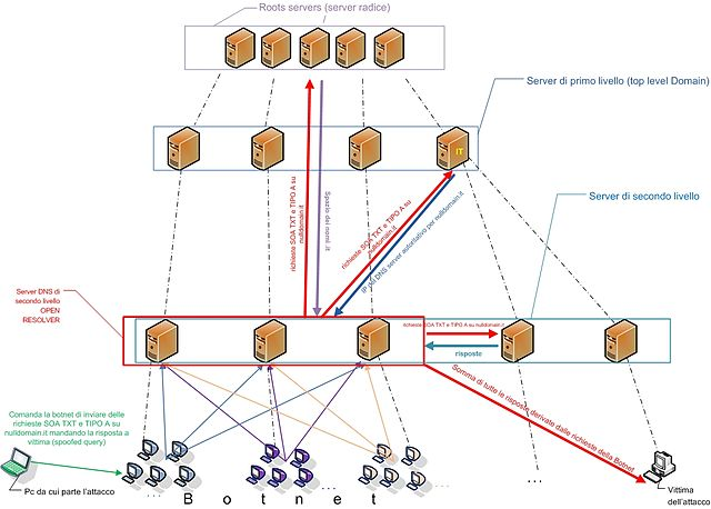 File:Marco Basile DNS Amplification Attack jpg - Wikimedia Commons