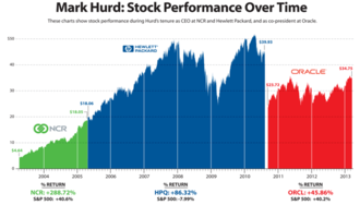 Mark Hurd - This chart shows the share price of NCR, Hewlett-Packard and Oracle during Mark Hurd's tenure.