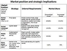 Marketing strategy wikipedia market position and strategyedit fandeluxe Images