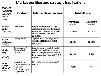 Marketing strategy - Market position and strategic implications