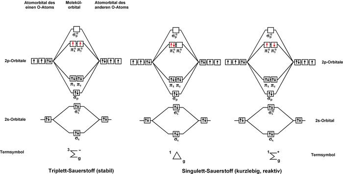 一重項酸素 - Wikipedia B2 Molecular Orbital Diagram