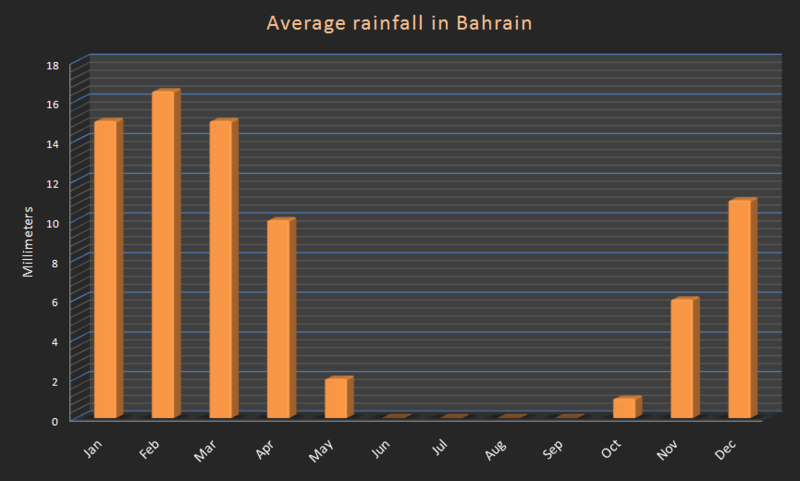 File:Monthly rainfall in bahrain.PNG