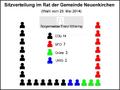 Neuenkirchen-Rat-2014.png