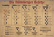 Nuremberg laws Racial Chart
