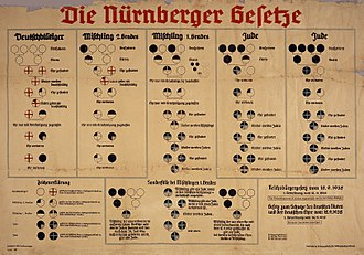 "Racial policy of Nazi Germany - 1935 Chart from Nazi Germany used to explain the Nuremberg Laws. The Nuremberg Laws of 1935 employed a pseudo-scientific basis for racial discrimination against Jews. People with four German grandparents (white circles) were of ""German blood"", while people were classified as Jews if they were descended from three or more Jewish grandparents (black circles in top row right). Either one or two Jewish grandparents made someone a Mischling (of mixed blood). The Nazis used the religious observance of a person's grandparents to determine their race."