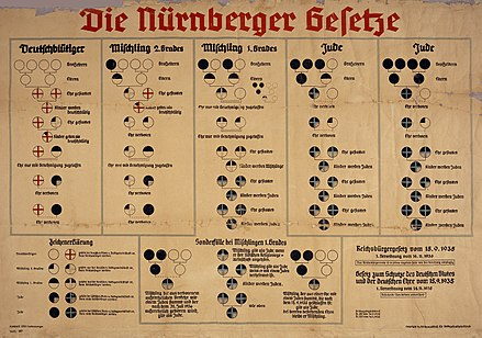 Chart showing the pseudo-scientific racial divisions used in the racial policies of Nazi Germany Nuremberg laws.jpg