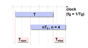 Time-to-digital converter - Sketch of the Nutt interpolation method