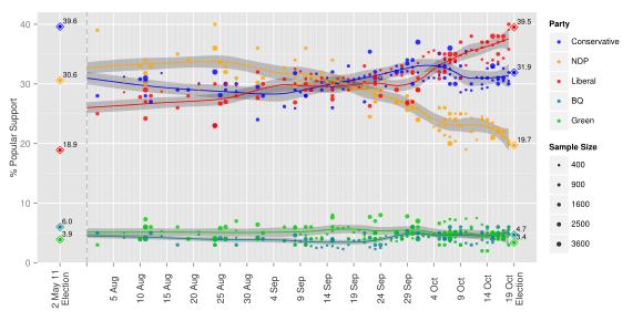 Opinion Polling during the 2015 Canadian Federal Election.svg