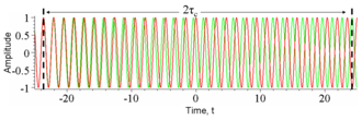 Coherence (physics) - Figure 2: The amplitude of a wave whose phase drifts significantly in time τc as a function of time t (red) and a copy of the same wave delayed by 2τc(green). At any particular time t the wave can interfere perfectly with its delayed copy. But, since half the time the red and green waves are in phase and half the time out of phase, when averaged over t any interference disappears at this delay.