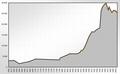 Population Statistics Helmstedt.png
