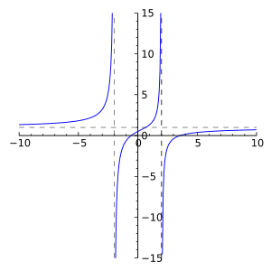 Rational function of degree 2