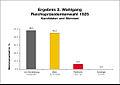 Reichspraesidentenwahl 1925 Wahlgang 2.jpg