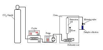 Supercritical fluid extraction - Figure 1. Schematic diagram of SFE apparatus