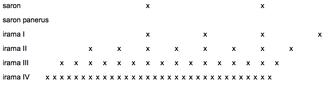 Irama - Number of saron panerus notes per saron note in each irama.