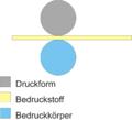 Schema Druckprinzip zylinder gegen zylinder.png